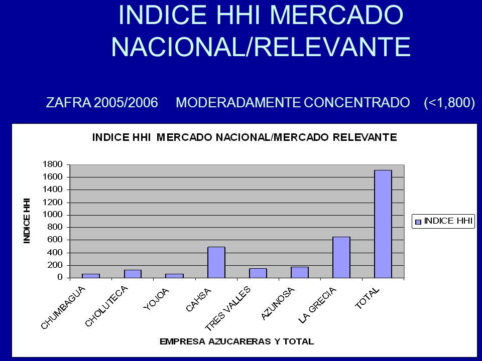89 INDICE HHI MERCADO NACIONAL/RELEVANTE ZAFRA 2005/2006 MODERADAMENTE CONCENTRADO (<1,800)