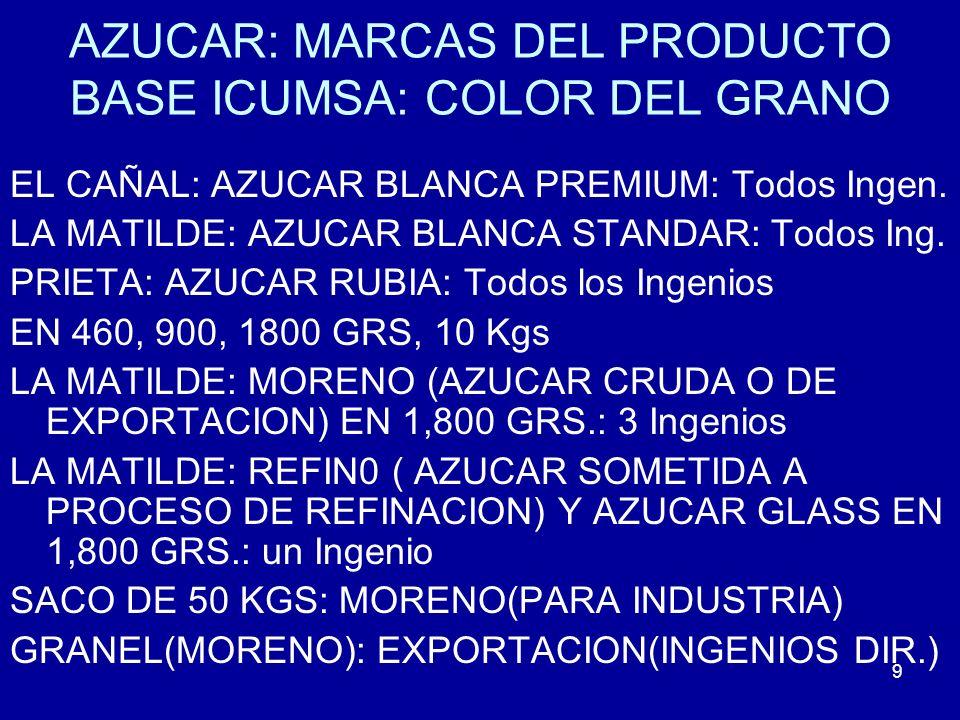 50 NIVEL DE SUSTITUCION DE AZUCAR DE CAÑA POR JARABES DE MAIZ DE ALTA FRUCTOSA (HFCS)