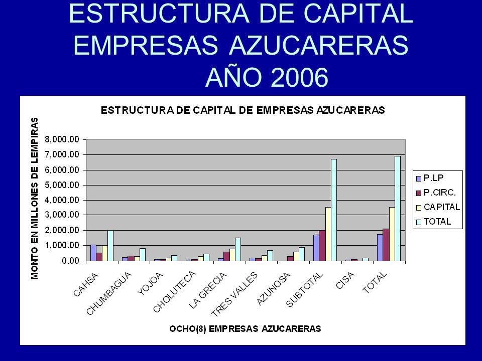 91 ESTRUCTURA DE CAPITAL EMPRESAS AZUCARERAS AÑO 2006