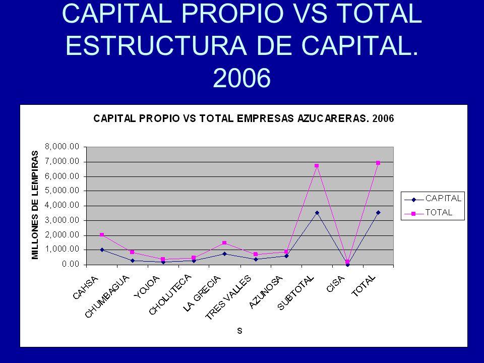 92 CAPITAL PROPIO VS TOTAL ESTRUCTURA DE CAPITAL. 2006