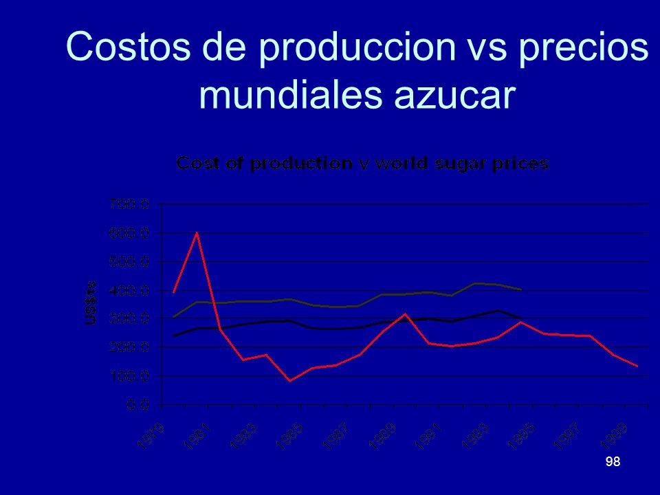 98 Costos de produccion vs precios mundiales azucar