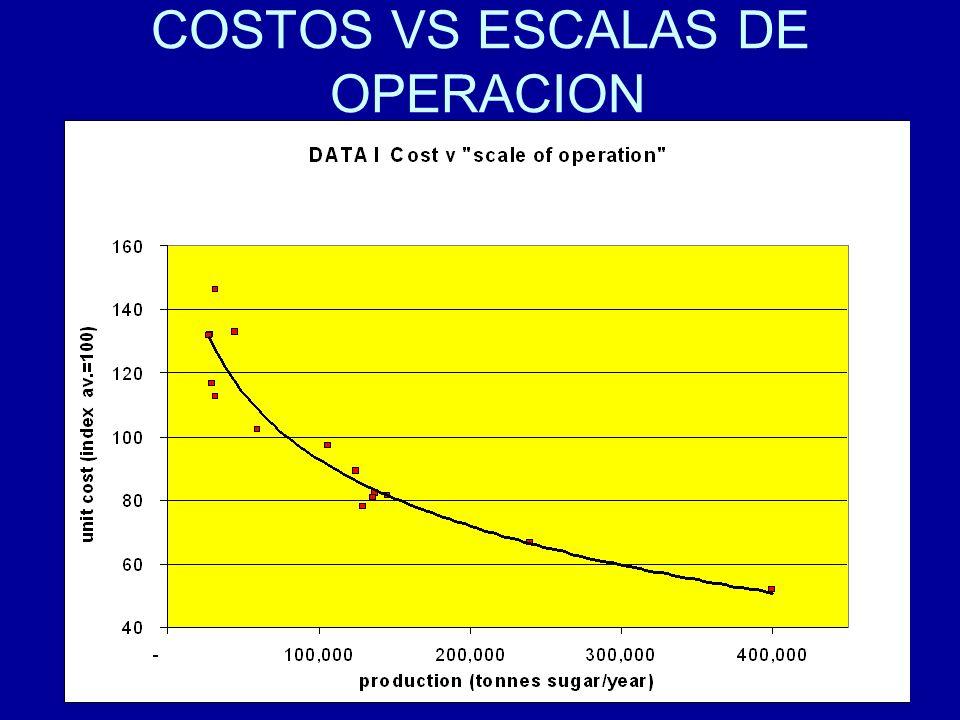 99 COSTOS VS ESCALAS DE OPERACION