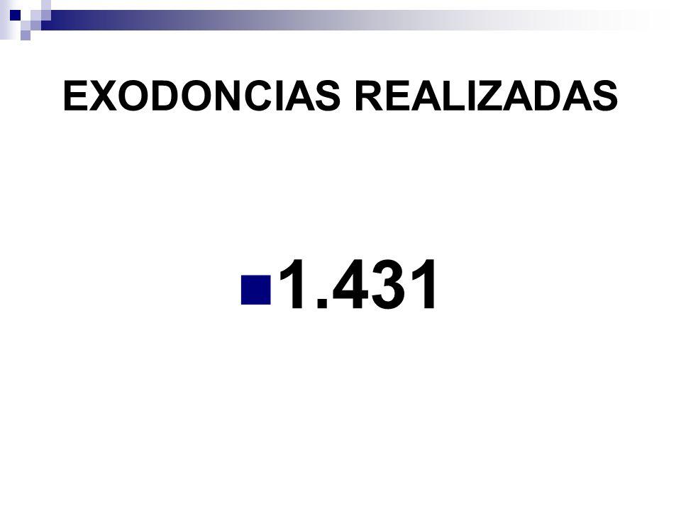 EXODONCIAS REALIZADAS 1.431