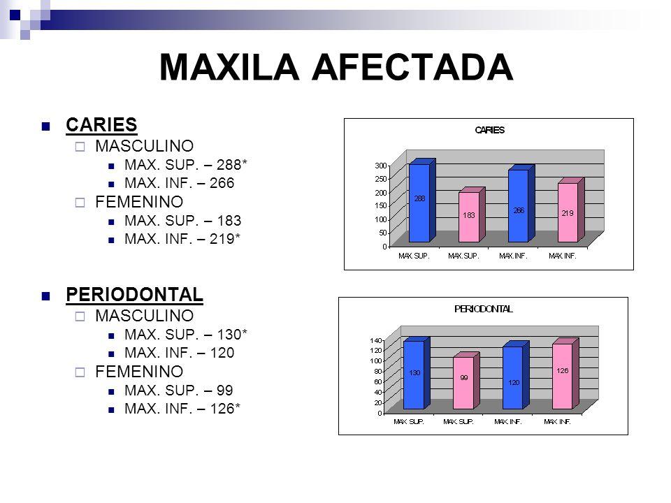 MAXILA AFECTADA CARIES MASCULINO MAX. SUP. – 288* MAX.
