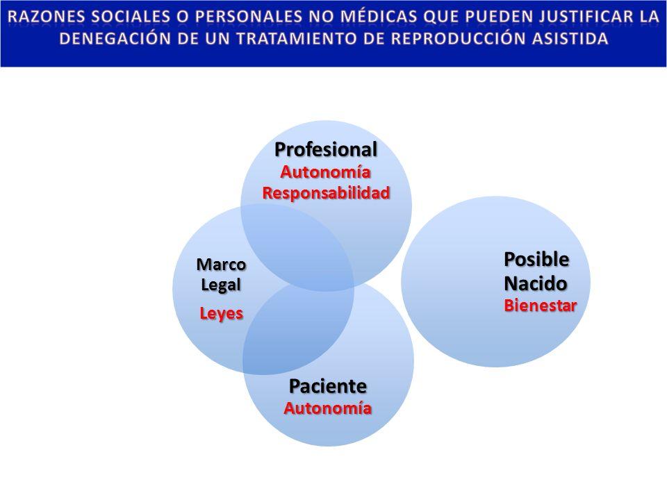 Profesional Autonomía Responsabilidad Posible Nacido Bienestar Paciente Autonomía Marco Legal Leyes