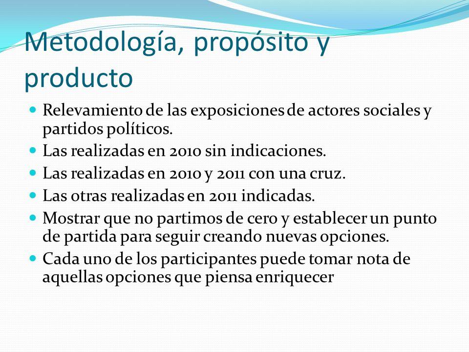 Metodología, propósito y producto Relevamiento de las exposiciones de actores sociales y partidos políticos. Las realizadas en 2010 sin indicaciones.