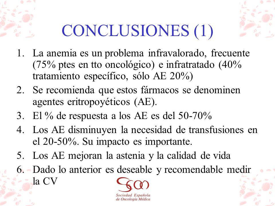 CONCLUSIONES (1) 1.La anemia es un problema infravalorado, frecuente (75% ptes en tto oncológico) e infratratado (40% tratamiento específico, sólo AE