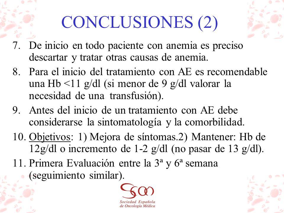 CONCLUSIONES (2) 7.De inicio en todo paciente con anemia es preciso descartar y tratar otras causas de anemia. 8.Para el inicio del tratamiento con AE