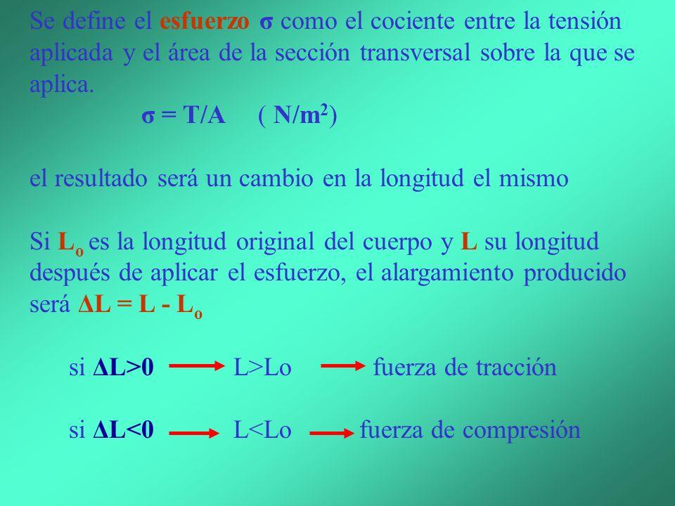 La deformación producida dependerá de la tensión por unidad de área transversal sobre la que se aplica la fuerza.