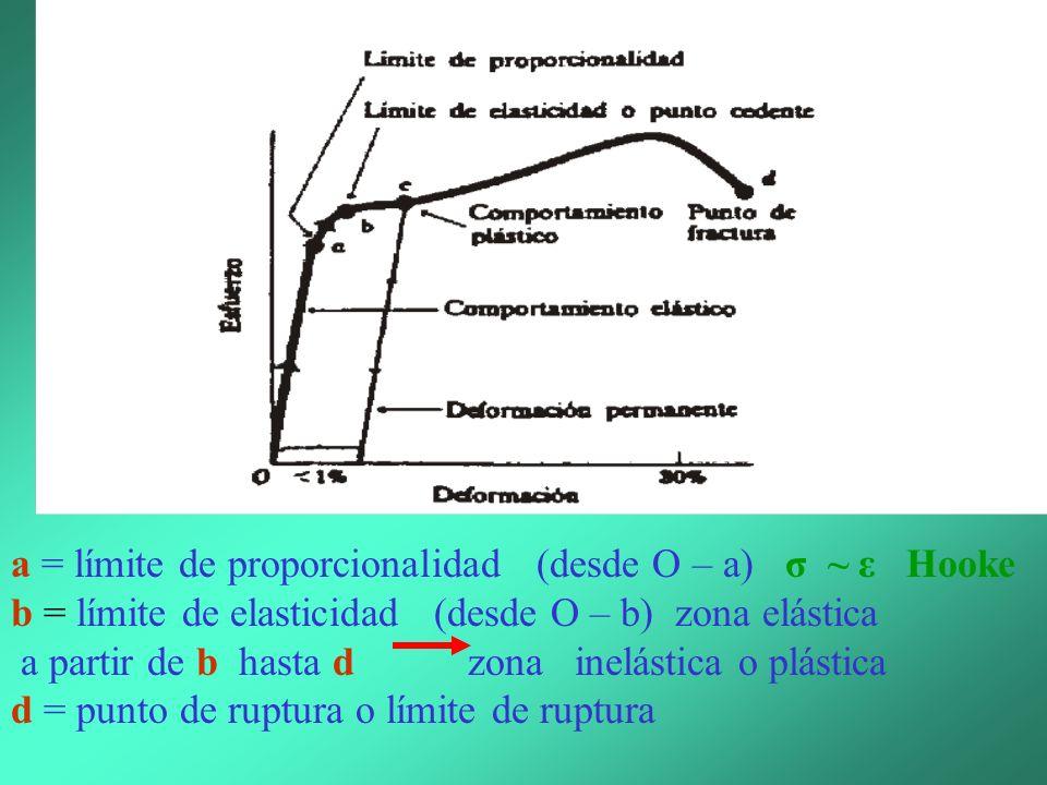 Límite elástico o límite de elasticidad: es el valor máximo de las fuerzas exteriores por unidad de área (o esfuerzo) que el sólido puede soportar comportándose como elástico.
