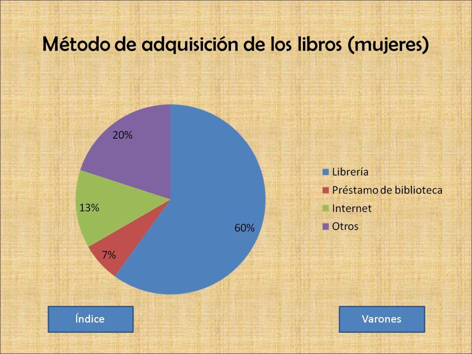 Método de adquisición de los libros (mujeres) ÍndiceVarones
