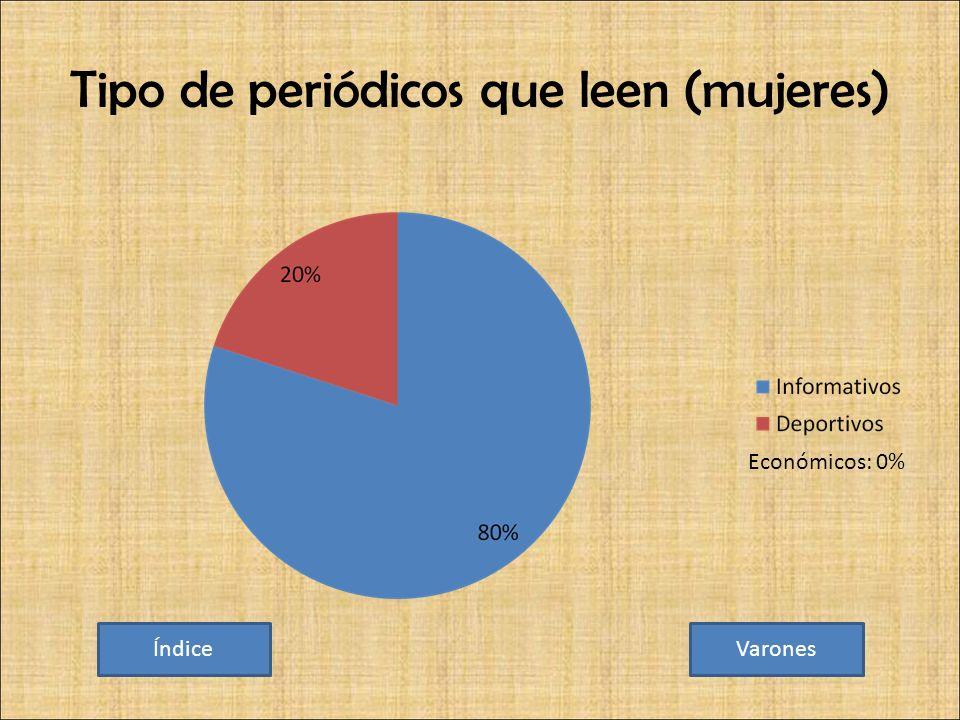 Tipo de periódicos que leen (mujeres) ÍndiceVarones Económicos: 0%