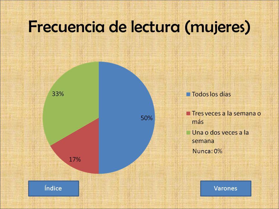 Frecuencia de lectura (mujeres) ÍndiceVarones Nunca: 0%