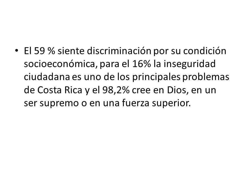 El 59 % siente discriminación por su condición socioeconómica, para el 16% la inseguridad ciudadana es uno de los principales problemas de Costa Rica