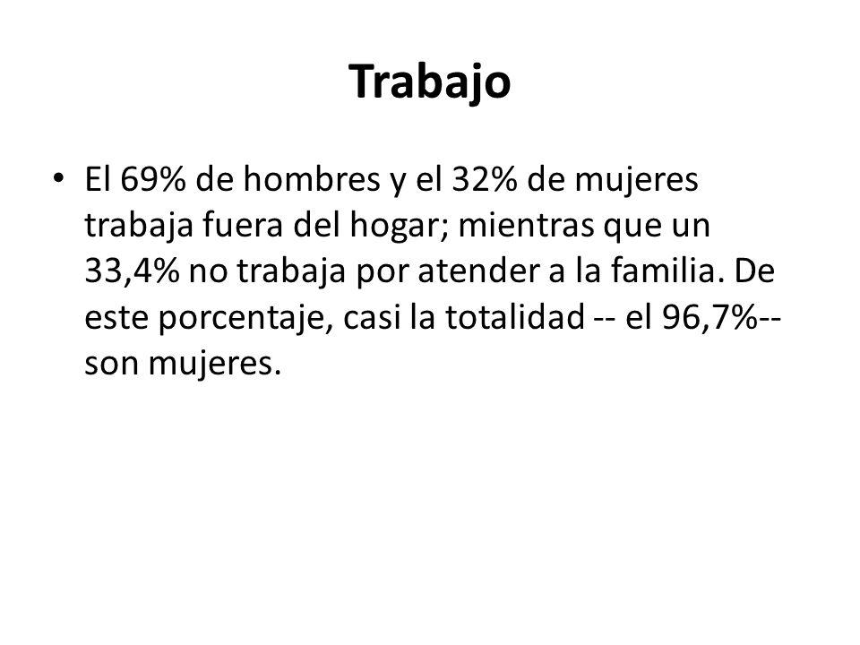 Trabajo El 69% de hombres y el 32% de mujeres trabaja fuera del hogar; mientras que un 33,4% no trabaja por atender a la familia. De este porcentaje,
