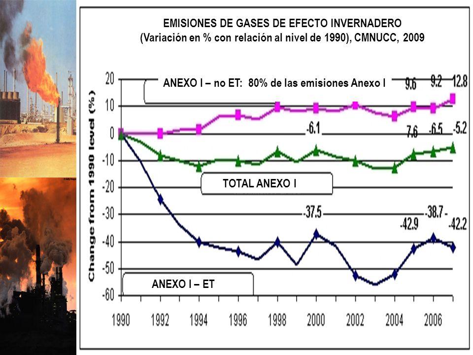 10 EMISIONES DE GASES DE EFECTO INVERNADERO (Variación en % con relación al nivel de 1990), CMNUCC, 2009 ANEXO I – no ET: 80% de las emisiones Anexo I