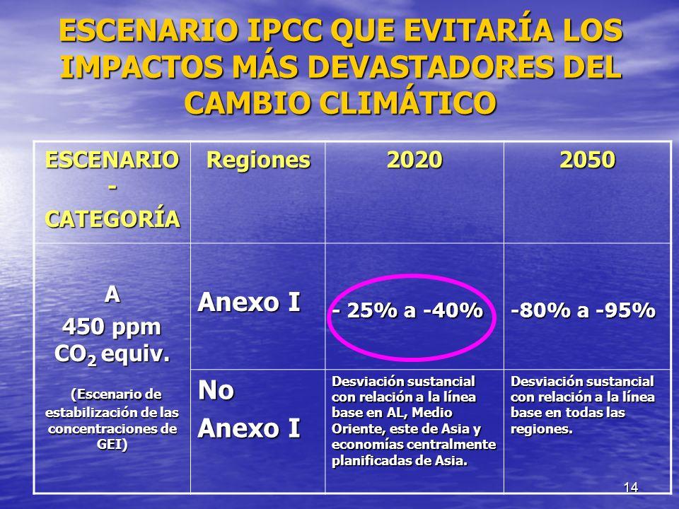 14 ESCENARIO IPCC QUE EVITARÍA LOS IMPACTOS MÁS DEVASTADORES DEL CAMBIO CLIMÁTICO ESCENARIO - CATEGORÍARegiones20202050 A 450 ppm CO 2 equiv. Anexo I