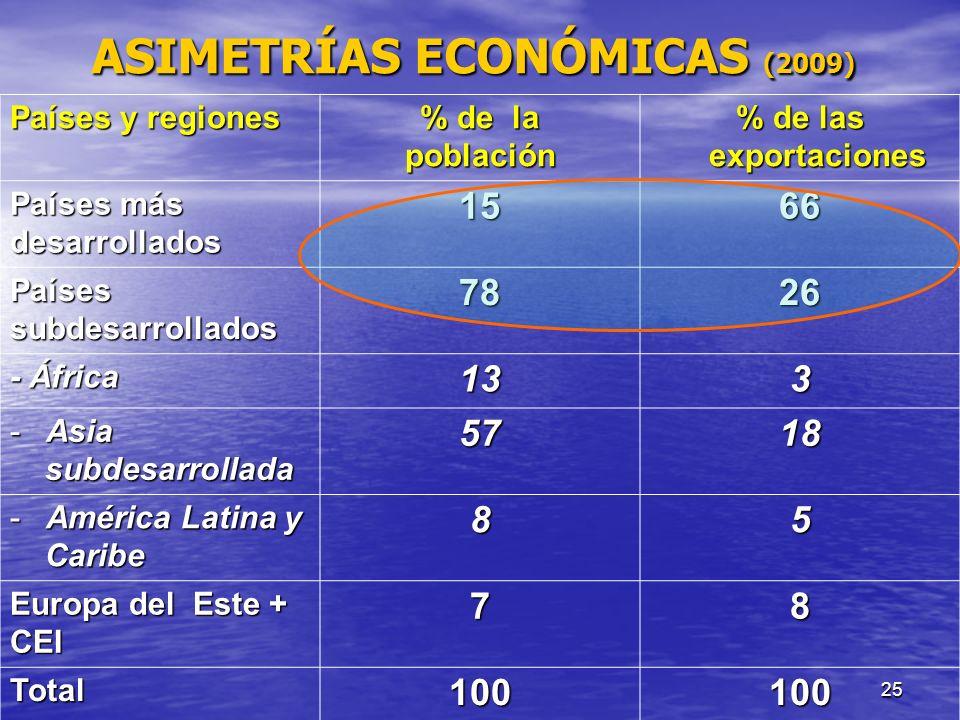 25 ASIMETRÍAS ECONÓMICAS (2009) Países y regiones % de la población % de las exportaciones Países más desarrollados1566 Paísessubdesarrollados7826 - Á
