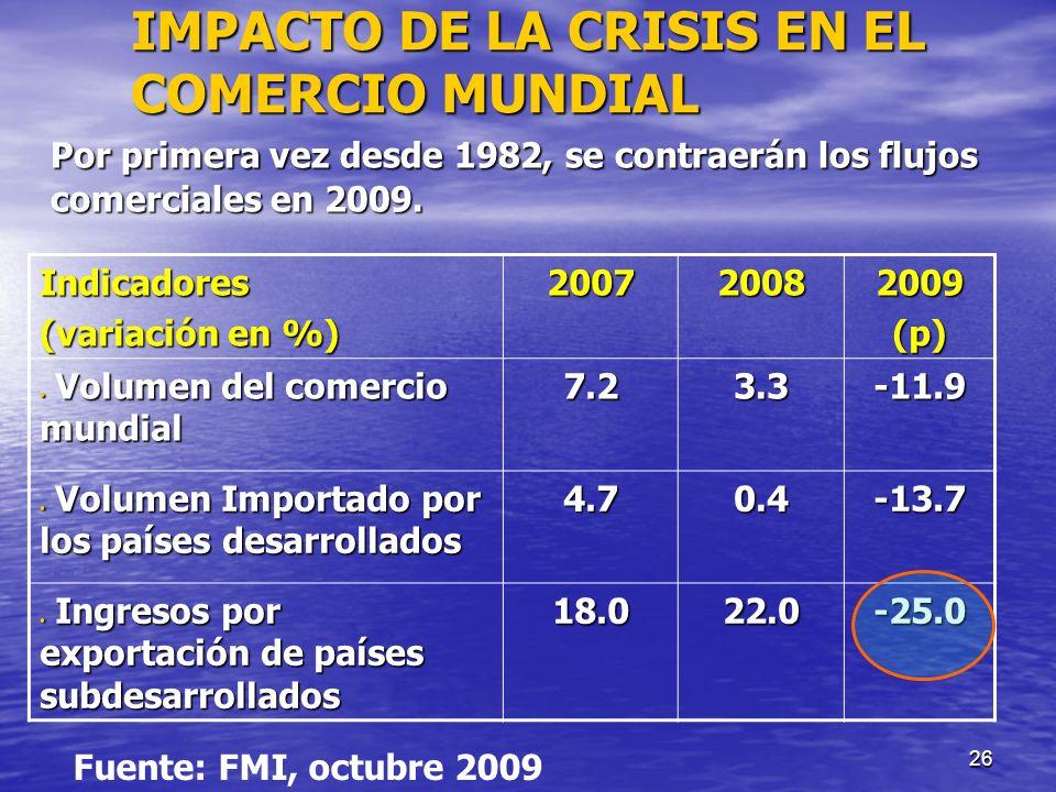 26 IMPACTO DE LA CRISIS EN EL COMERCIO MUNDIAL Por primera vez desde 1982, se contraerán los flujos comerciales en 2009. Indicadores (variación en %)