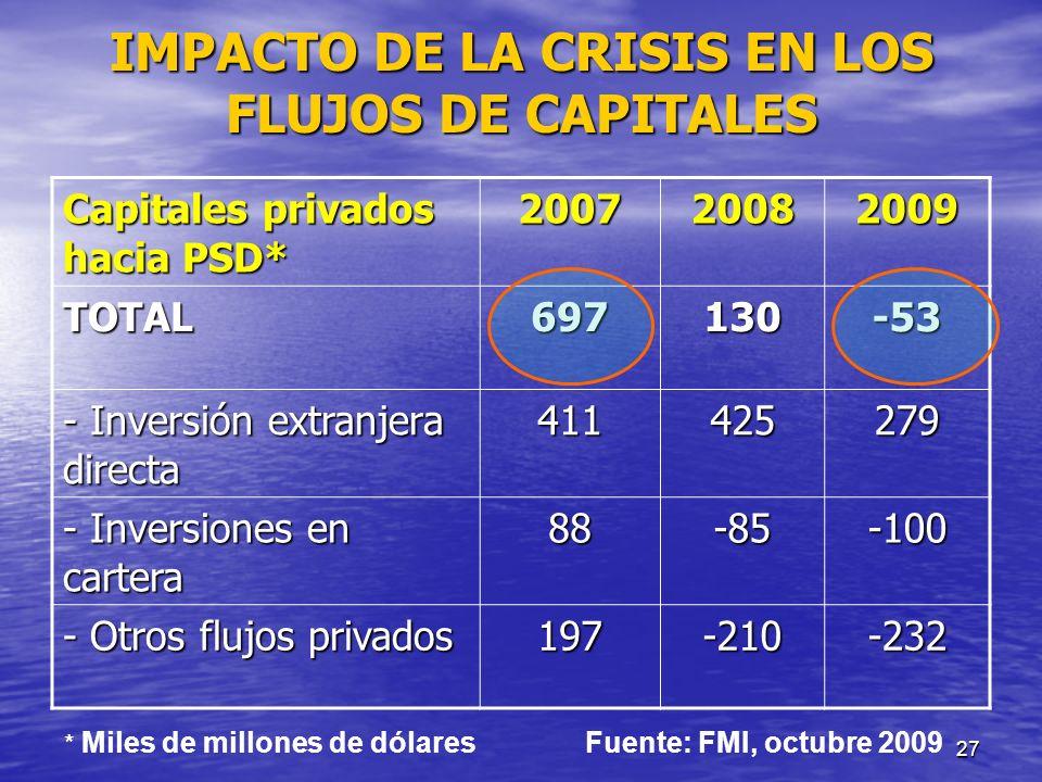 27 IMPACTO DE LA CRISIS EN LOS FLUJOS DE CAPITALES Capitales privados hacia PSD* 200720082009 TOTAL697130-53 - Inversión extranjera directa 411425279
