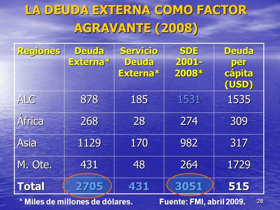 28 LA DEUDA EXTERNA COMO FACTOR AGRAVANTE (2008) RegionesDeudaExterna*ServicioDeudaExterna* SDE 2001- 2008* Deuda per cápita (USD) ALC87818515311535 Á