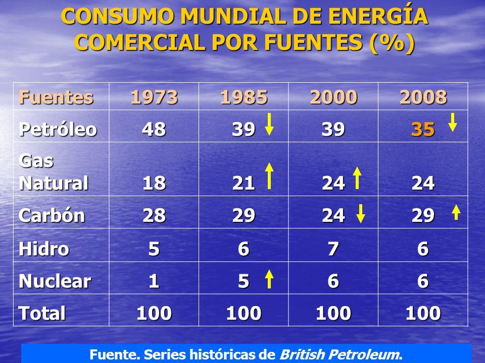 31 Fuentes1973198520002008 Petróleo48393935 Gas Natural 18212424 Carbón28292429 Hidro5676 Nuclear1566 Total100100100100 CONSUMO MUNDIAL DE ENERGÍA COM