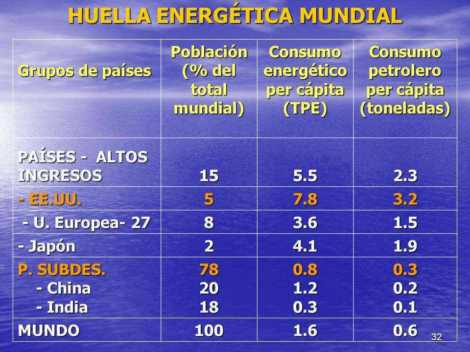 32 Grupos de países Población (% del total mundial) Consumo energético per cápita (TPE) Consumo petrolero per cápita (toneladas) PAÍSES - ALTOS INGRES