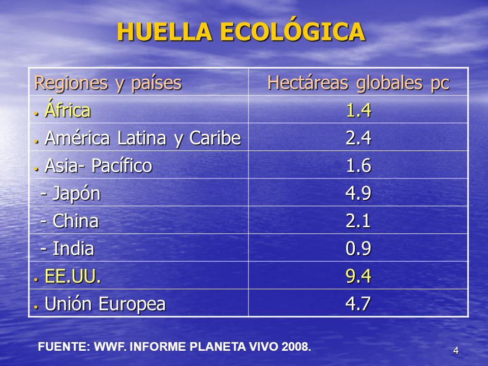4 HUELLA ECOLÓGICA Regiones y países Hectáreas globales pc África África1.4 América Latina y Caribe América Latina y Caribe2.4 Asia- Pacífico Asia- Pa