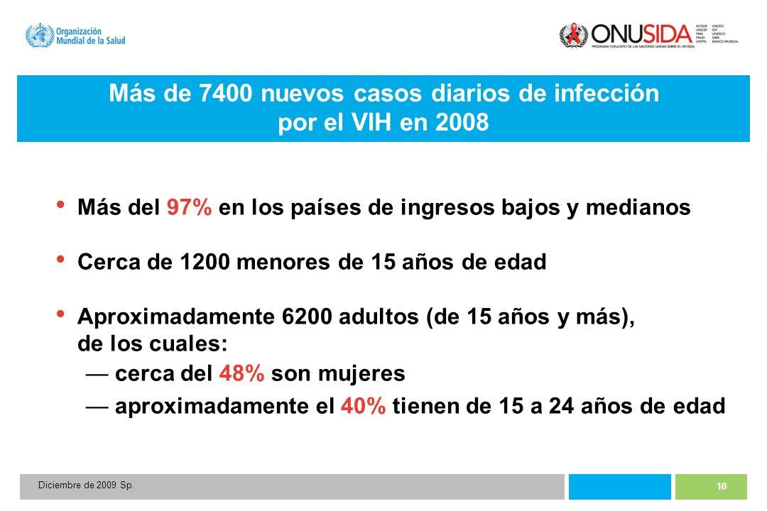 10 Diciembre de 2009 Sp. Más de 7400 nuevos casos diarios de infección por el VIH en 2008 Más del 97% en los países de ingresos bajos y medianos Cerca