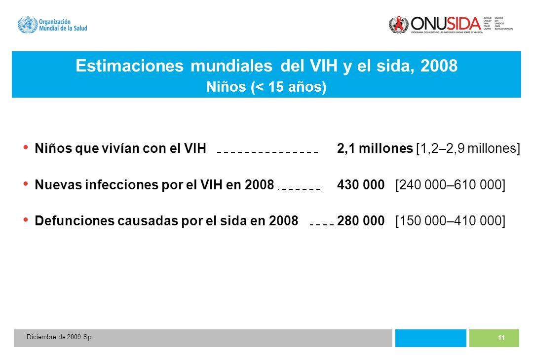 11 Diciembre de 2009 Sp. Niños que vivían con el VIH2,1 millones [1,2–2,9 millones] Nuevas infecciones por el VIH en 2008 430 000 [240 000–610 000] De