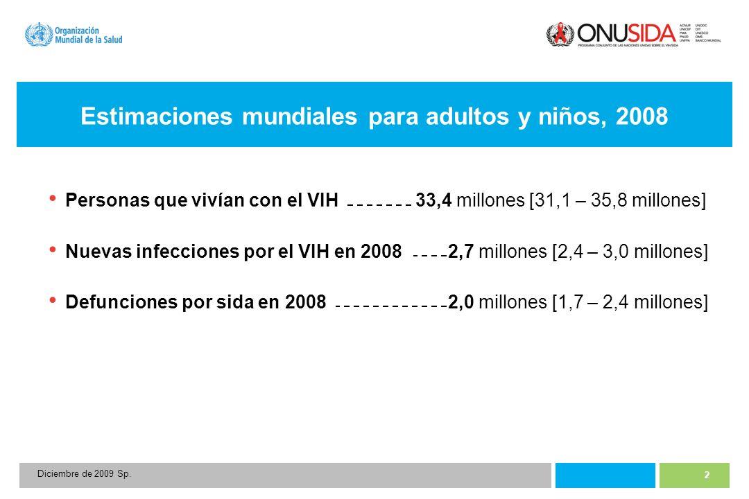 2 Diciembre de 2009 Sp. Estimaciones mundiales para adultos y niños, 2008 Personas que vivían con el VIH33,4 millones [31,1 – 35,8 millones] Nuevas in