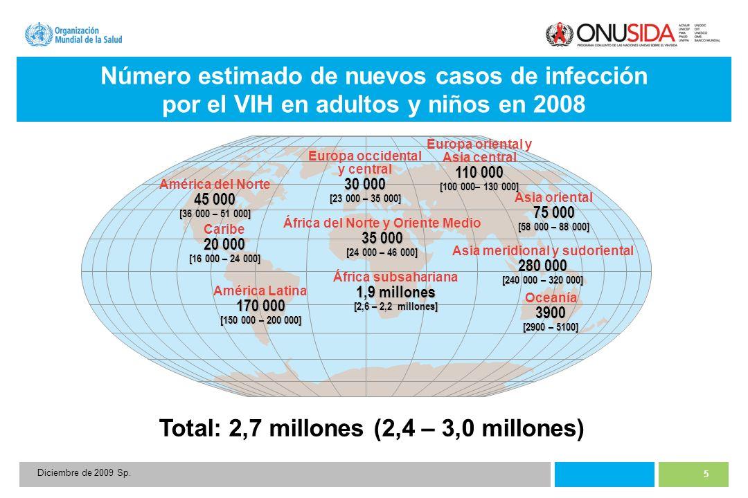 5 Diciembre de 2009 Sp. Número estimado de nuevos casos de infección por el VIH en adultos y niños en 2008 Total: 2,7 millones (2,4 – 3,0 millones) Eu