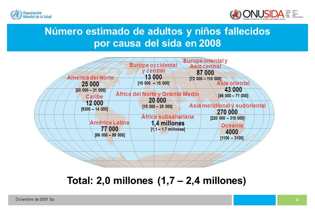 6 Diciembre de 2009 Sp. Número estimado de adultos y niños fallecidos por causa del sida en 2008 Total: 2,0 millones (1,7 – 2,4 millones) 13 000 Europ