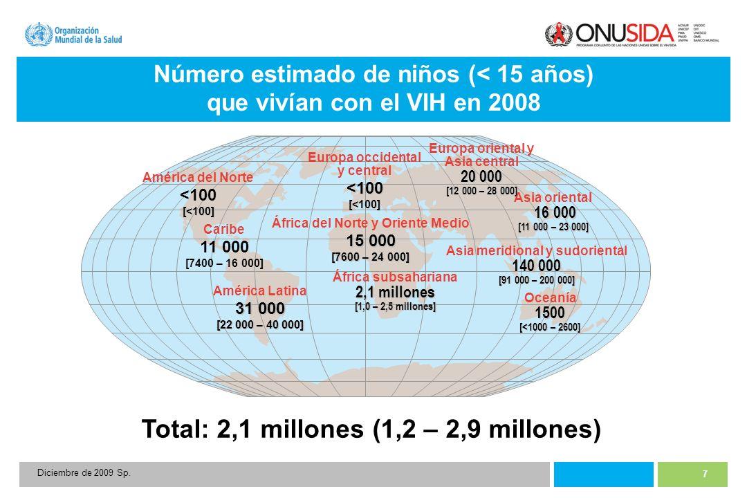 7 Diciembre de 2009 Sp. Total: 2,1 millones (1,2 – 2,9 millones) Europa occidental y central<100[<100] África del Norte y Oriente Medio 15 000 [7600 –