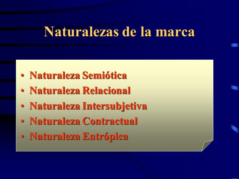 Naturalezas de la marca Naturaleza SemióticaNaturaleza Semiótica Naturaleza RelacionalNaturaleza Relacional Naturaleza IntersubjetivaNaturaleza Intersubjetiva Naturaleza ContractualNaturaleza Contractual Naturaleza EntrópicaNaturaleza Entrópica
