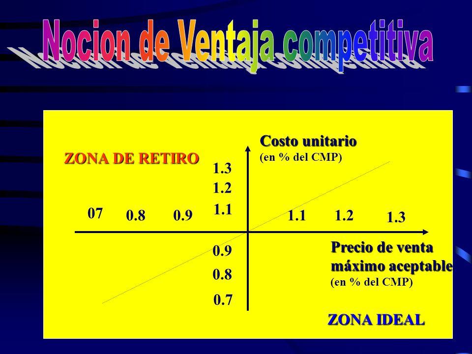 Costo unitario (en % del CMP) Precio de venta máximo aceptable (en % del CMP) ZONA DE RETIRO ZONA IDEAL 1.1 1.2 1.3 0.9 0.8 0.7 1.11.2 1.3 0.90.8 07