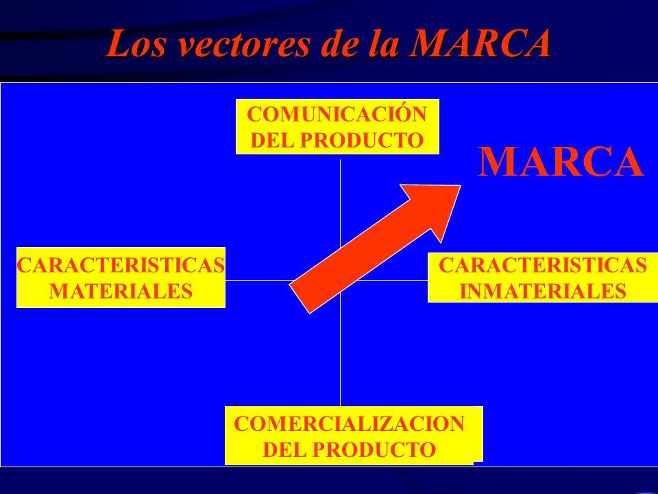 Los vectores de la MARCA CARACTERISTICAS MATERIALES CARACTERISTICAS INMATERIALES COMUNICACIÓN DEL PRODUCTO COMERCIALIZACION DEL PRODUCTO MARCA