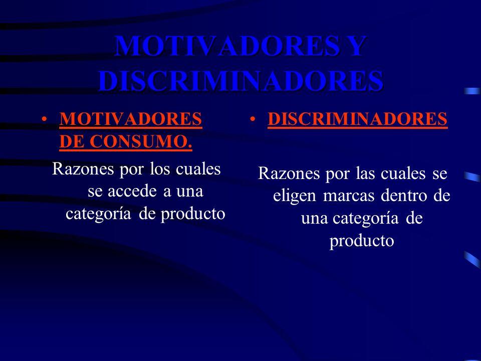 MOTIVADORES Y DISCRIMINADORES MOTIVADORES DE CONSUMO. Razones por los cuales se accede a una categoría de producto DISCRIMINADORES Razones por las cua