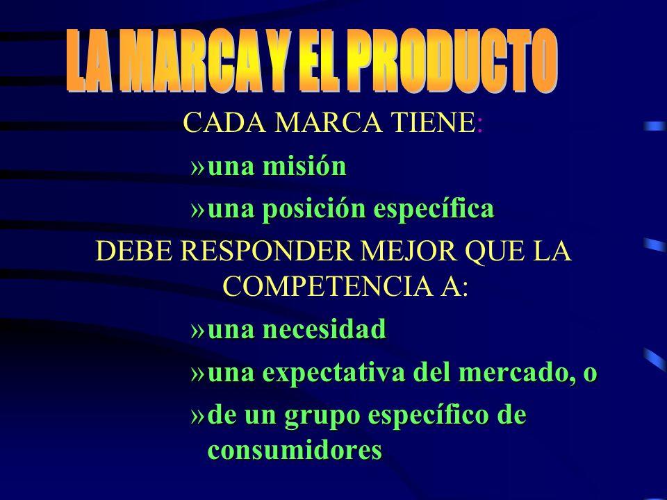 CADA MARCA TIENE: »una misión »una posición específica DEBE RESPONDER MEJOR QUE LA COMPETENCIA A: »una necesidad »una expectativa del mercado, o »de u