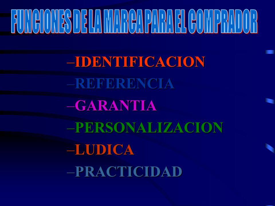 –IDENTIFICACION –REFERENCIA –GARANTIA –PERSONALIZACION –LUDICA –PRACTICIDAD