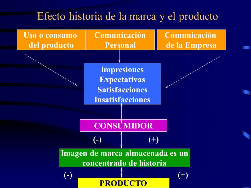 Efecto historia de la marca y el producto Uso o consumo del producto Comunicación Personal Comunicación de la Empresa Impresiones Expectativas Satisfacciones Insatisfacciones CONSUMIDOR (-)(+) Imagen de marca almacenada es un concentrado de historia (-)(+) PRODUCTO