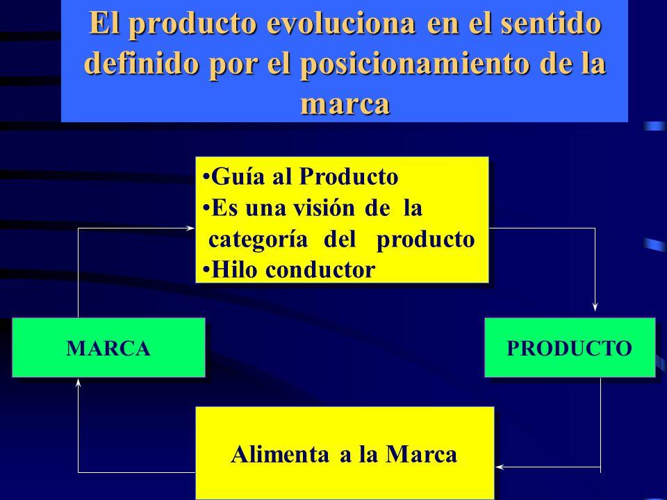 El producto evoluciona en el sentido definido por el posicionamiento de la marca Guía al Producto Es una visión de la categoría del producto Hilo conductor Guía al Producto Es una visión de la categoría del producto Hilo conductor PRODUCTO Alimenta a la Marca MARCA