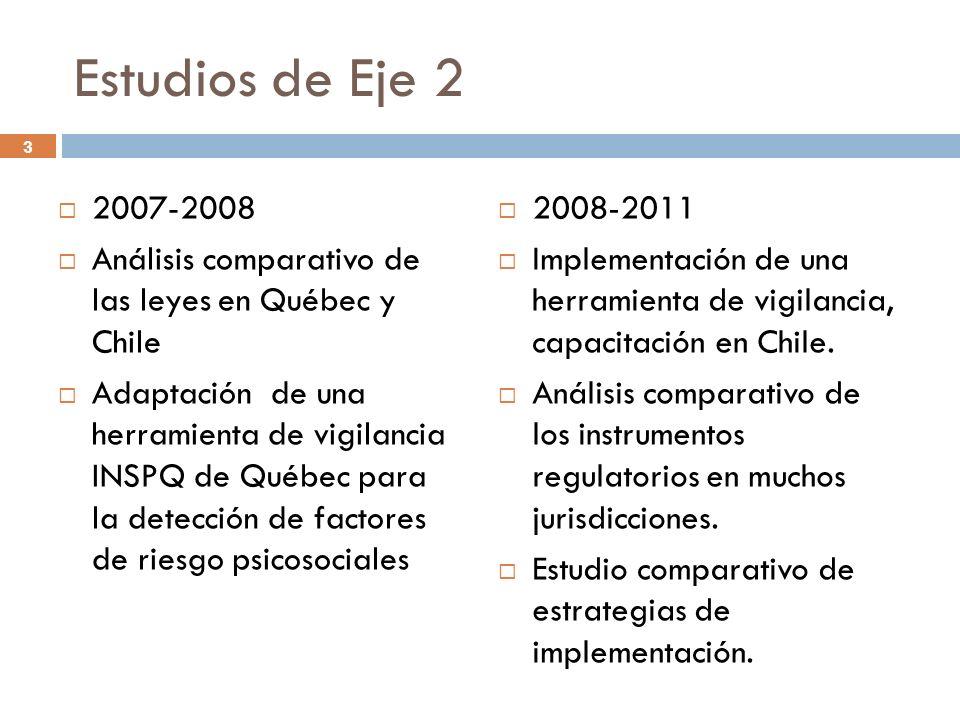 3 Estudios de Eje 2 2007-2008 Análisis comparativo de las leyes en Québec y Chile Adaptación de una herramienta de vigilancia INSPQ de Québec para la detección de factores de riesgo psicosociales 2008-2011 Implementación de una herramienta de vigilancia, capacitación en Chile.