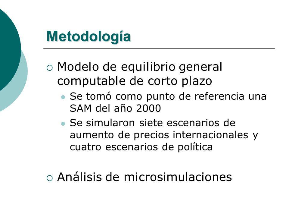 Metodología Modelo de equilibrio general computable de corto plazo Se tomó como punto de referencia una SAM del año 2000 Se simularon siete escenarios de aumento de precios internacionales y cuatro escenarios de política Análisis de microsimulaciones