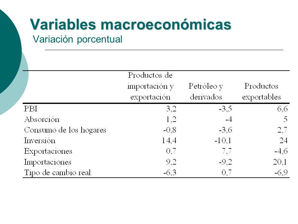 Variables macroeconómicas Variables macroeconómicas Variación porcentual