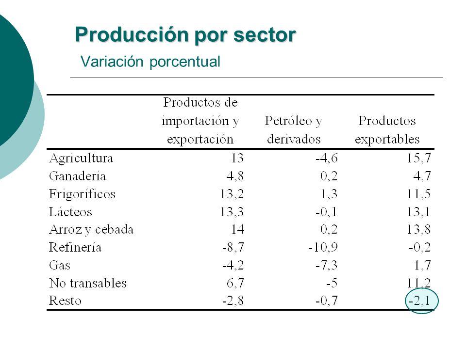 Producción por sector Producción por sector Variación porcentual
