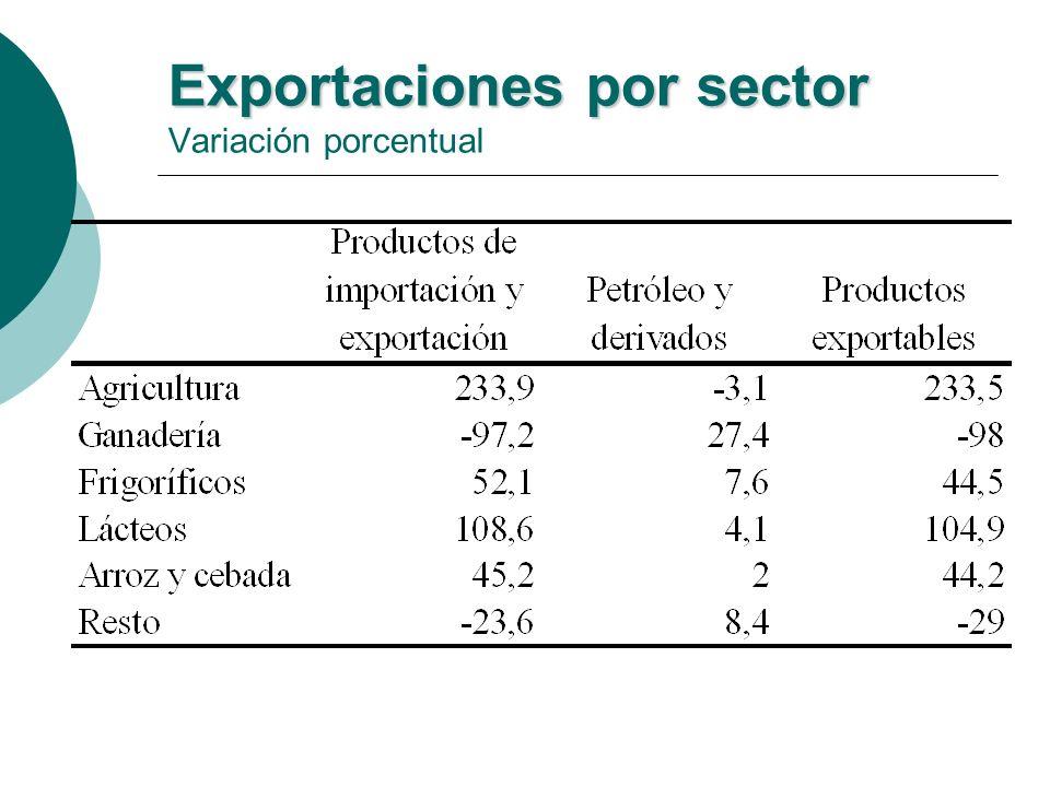 Exportaciones por sector Exportaciones por sector Variación porcentual