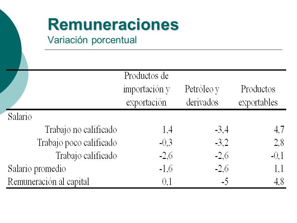 Remuneraciones Remuneraciones Variación porcentual