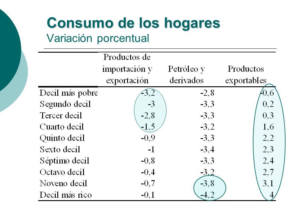 Consumo de los hogares Consumo de los hogares Variación porcentual