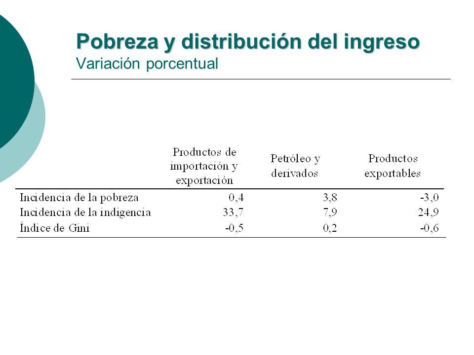 Pobreza y distribución del ingreso Pobreza y distribución del ingreso Variación porcentual